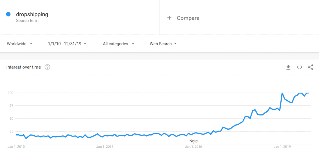 2010-2020 – Dropshipping on Google Trends
