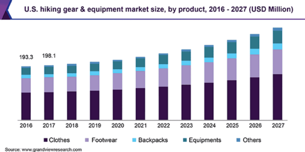 US hiking gear and equipment market size
