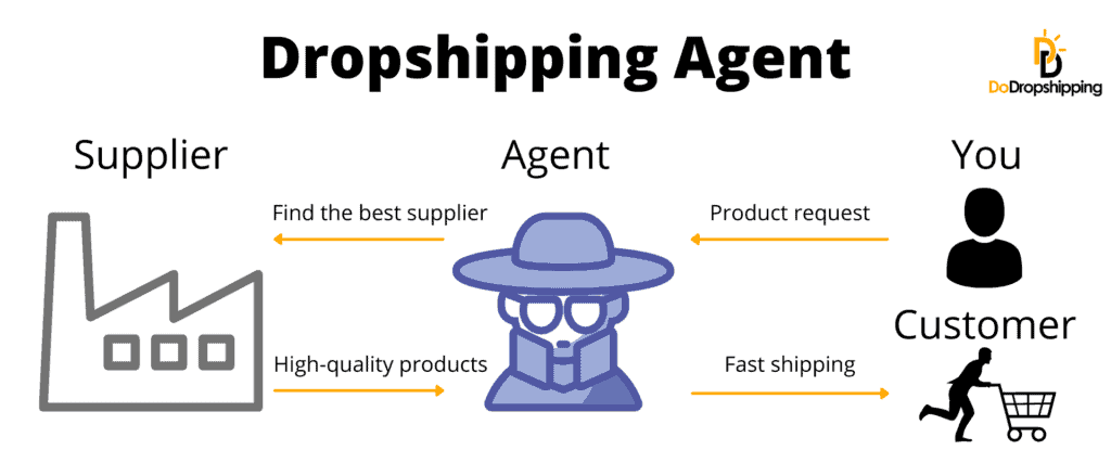 What is a dropshipping agent? [Infographic]