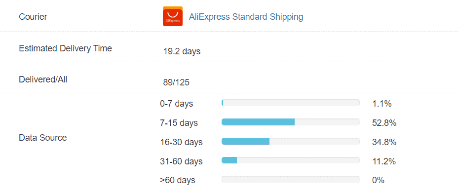 AliExpress delivery data from China to the US