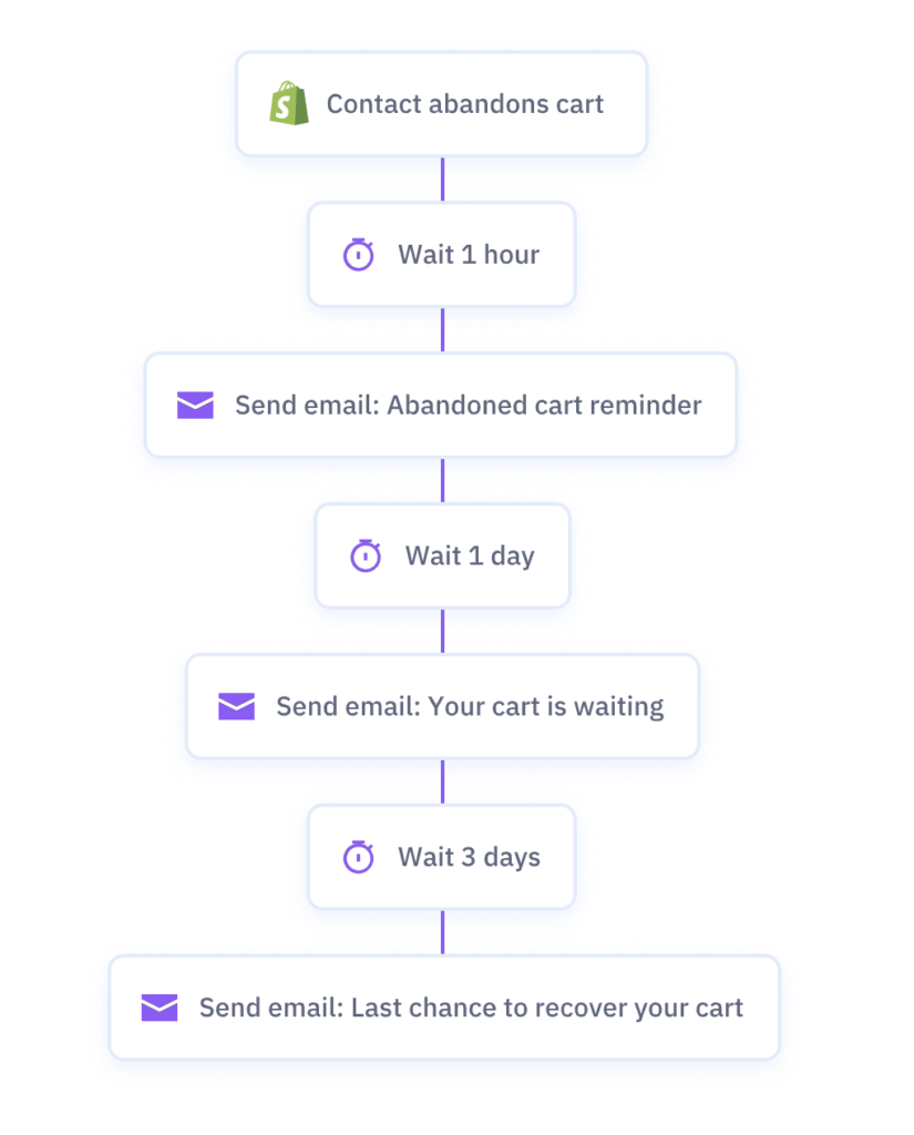 Activecampaigns automation page
