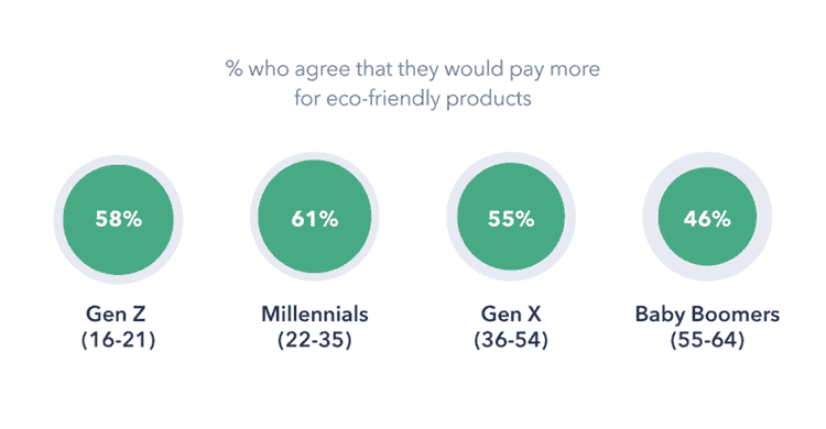 Eco-friendly consumers by generations