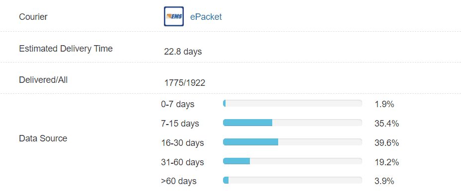 ePacket delivery data from China to US
