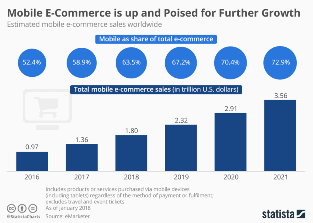 Mobile ecommerce share growth graph