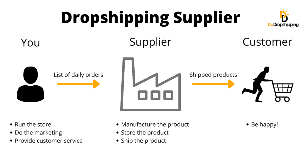 What is a dropshipping supplier infographic
