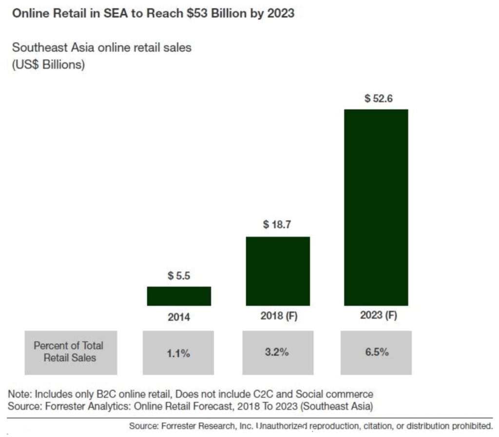 Chart showing online retail sales predictions for Southeast Asia