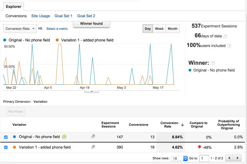 Study results from vtldesign