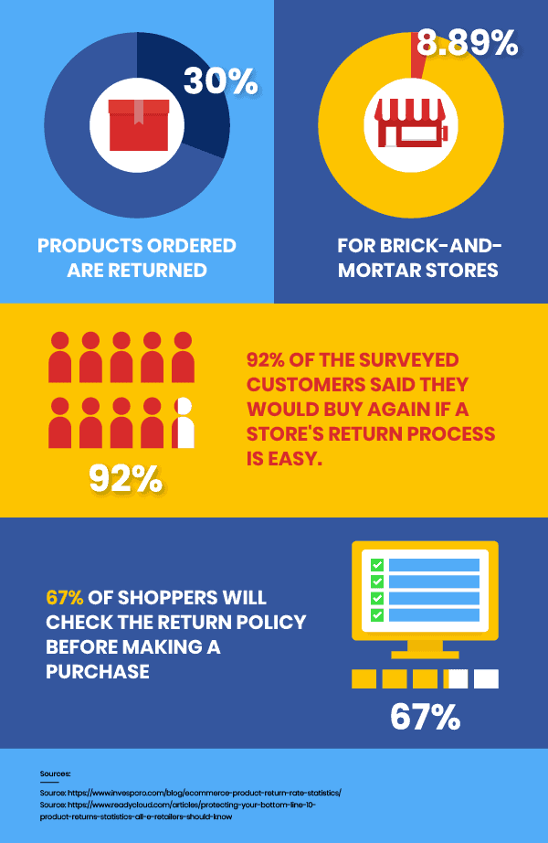 Reasons to use a refund policy on your online store - Infographic