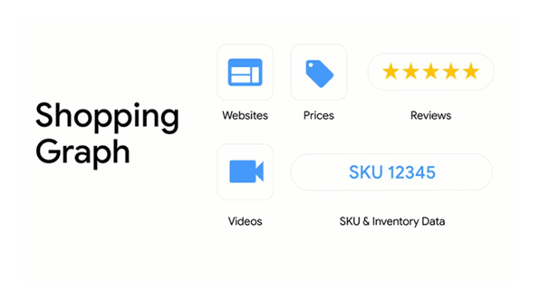 Google shopping graph to increase Shopify stores online presence with 5 star reviews