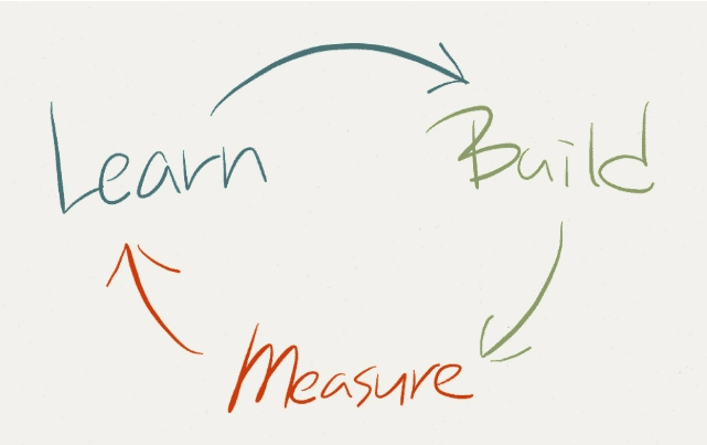 Shopify 3 step guide to marketing of learn, build and measure