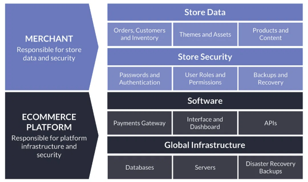 Chart showing Shopify and their merchants responsibilities under their Shared Security Model