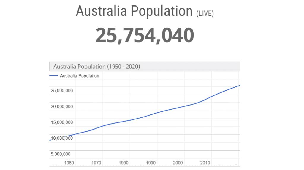 The population of Australia timechart