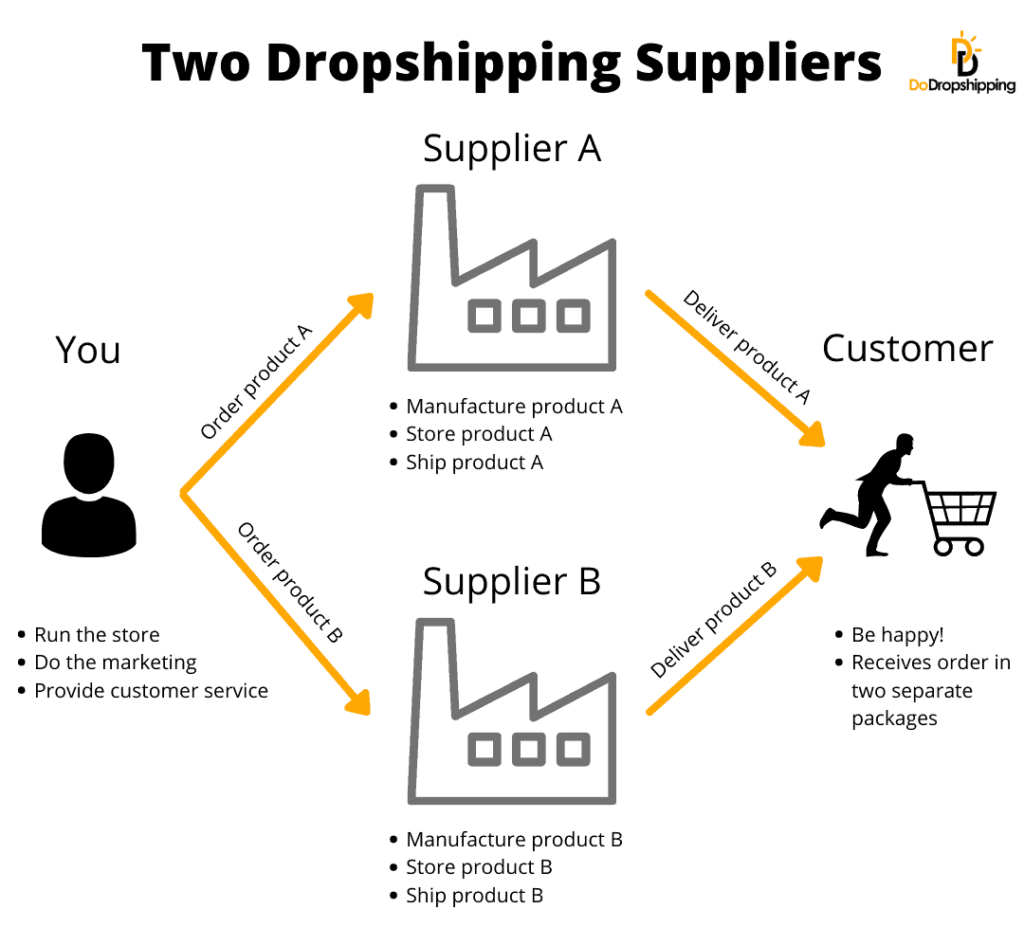 Dropshipping with multiple suppliers infographic