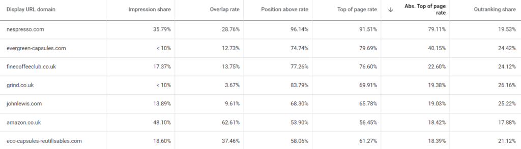 Get insights into who your competitors are with Google Ads