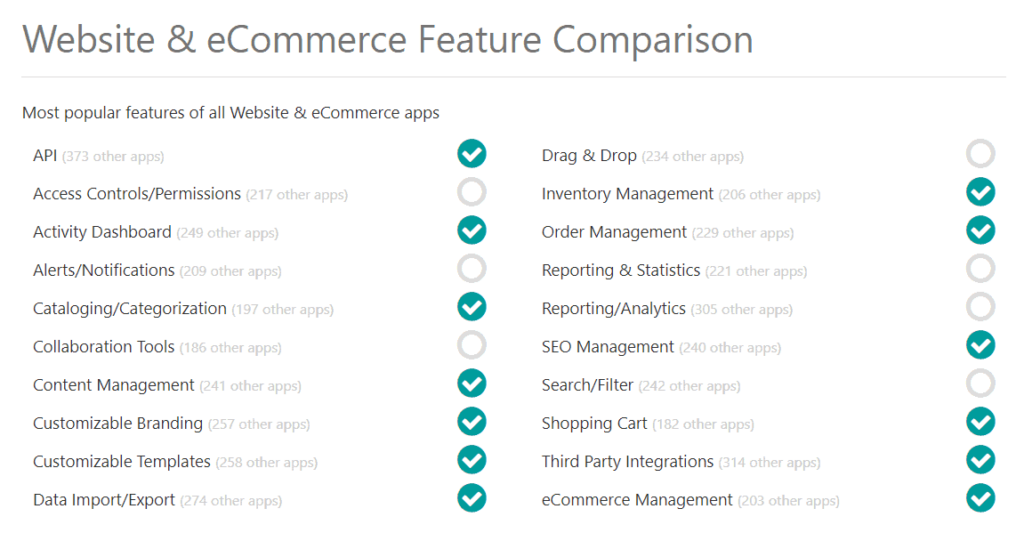 checklist showing most popular features of website and ecommerce apps