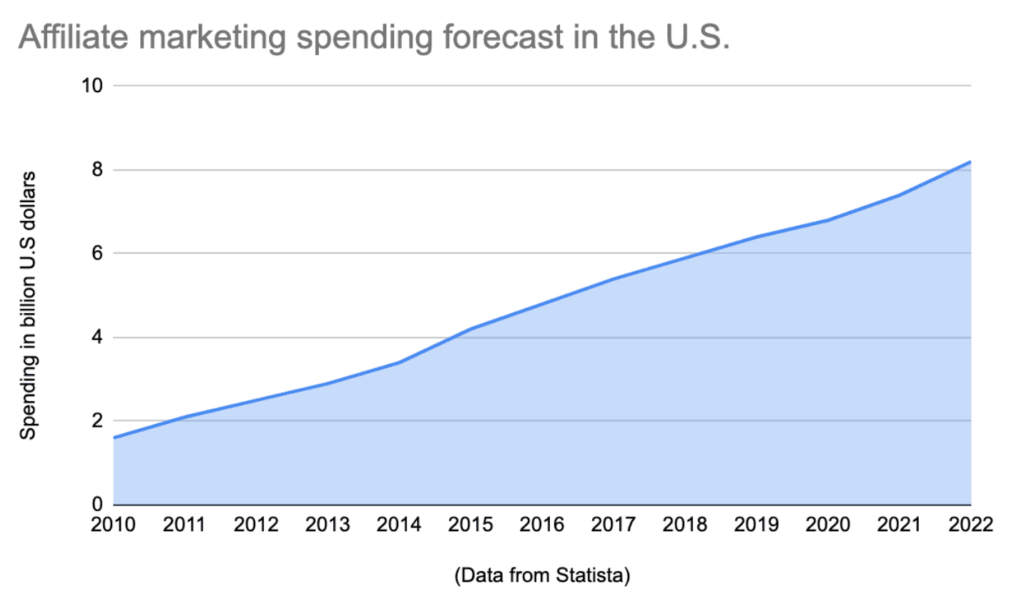 Graph showing expected affiliate marketing spend in the US by 2022