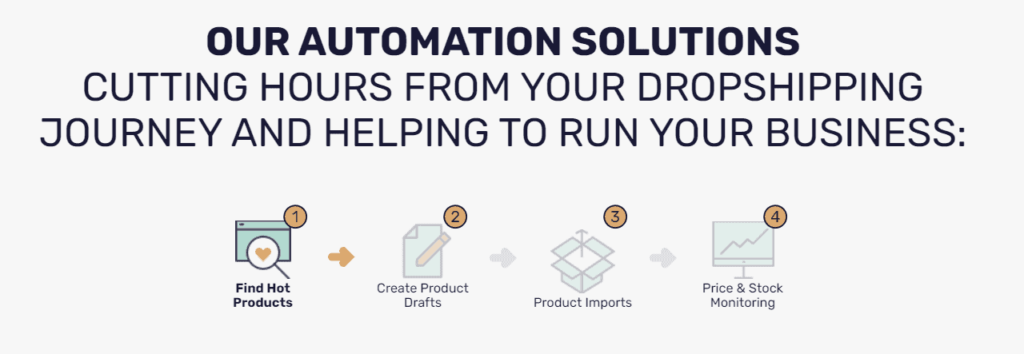 Facebook Marketplace dropshipping automation software features