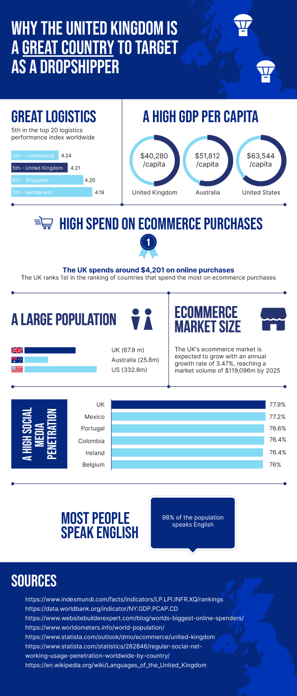 Dropshipping in the United Kingdom - Infographic