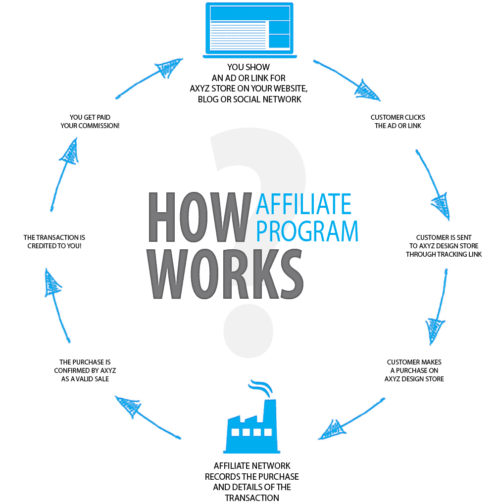 Graphic description of the Affiliate progam and how it works