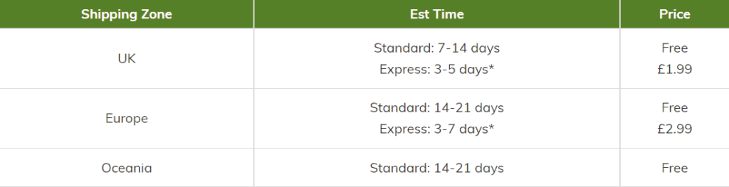 Always show clearly your estimated delivery times