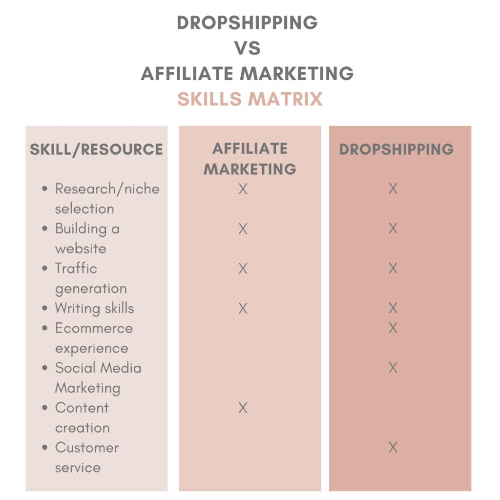 Dropshipping vs affiliate marketing skills matrix