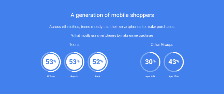 A generation of mobile shoppers