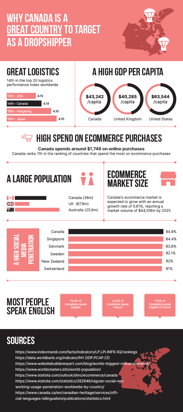 Dropshipping in Canada - Infographic