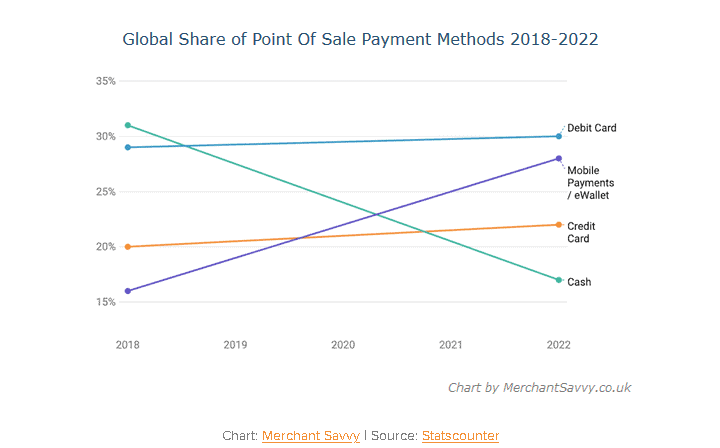 Global share of point of sale payment methods
