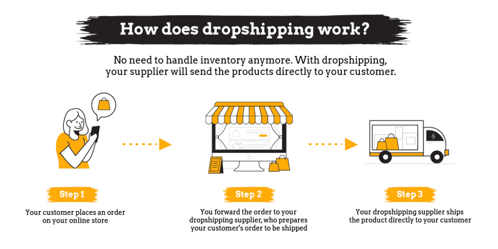 How does dropshipping work - Infographic
