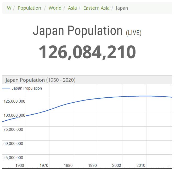 Japan live population