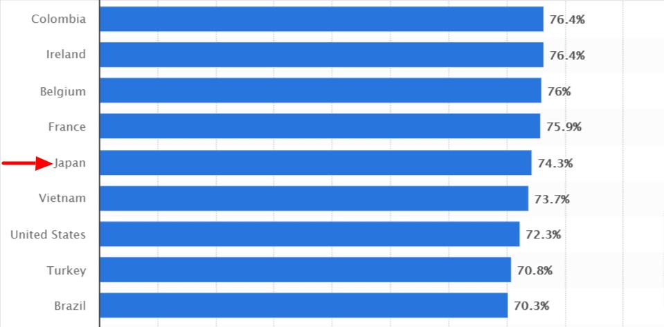 Social network penetration ranking including Japan