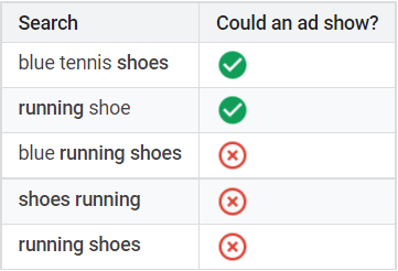 Google explains the broad negative match keyword for running shoes