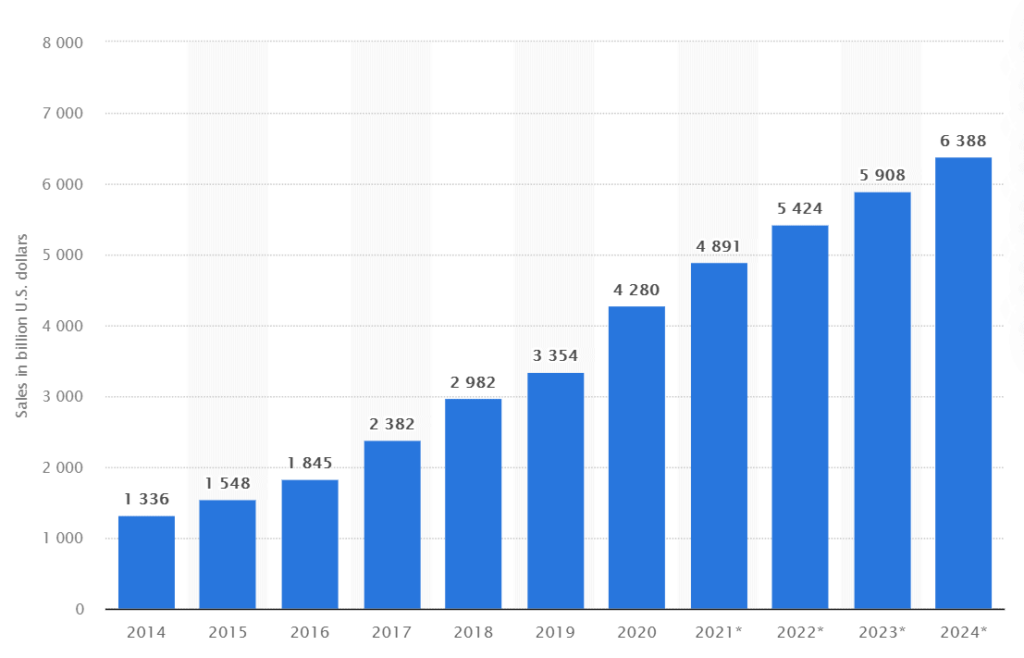 Growth of retail ecommerce sales worldwide