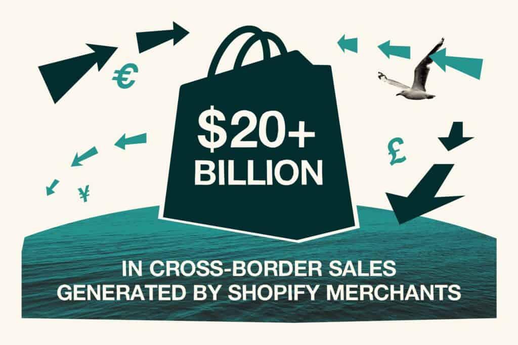 Shopify stats in cross-border sales (20+ Billion)