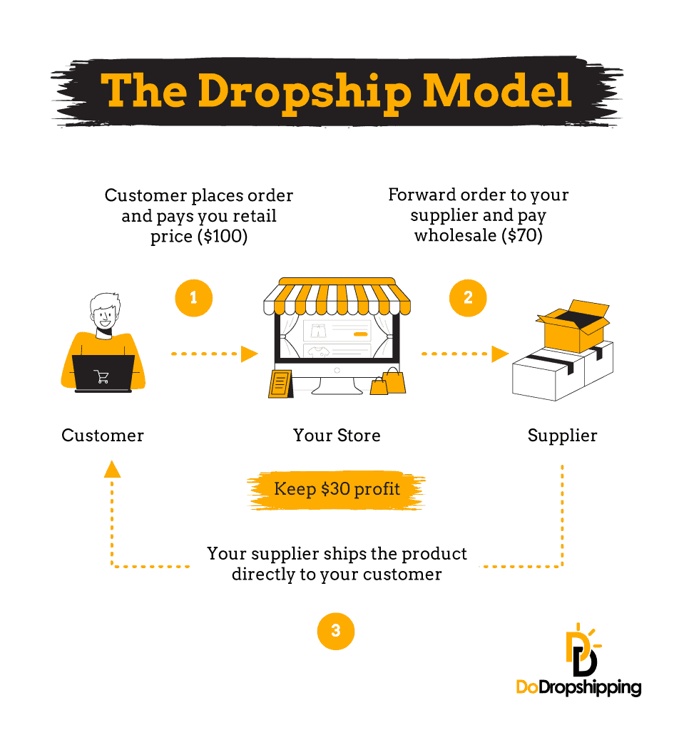 The dropship model - Infographic