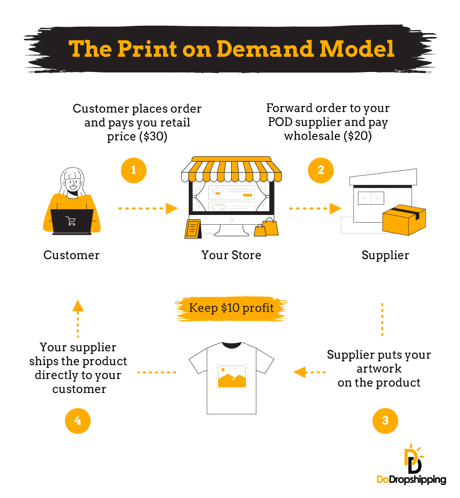 The print on demand model - Infographic
