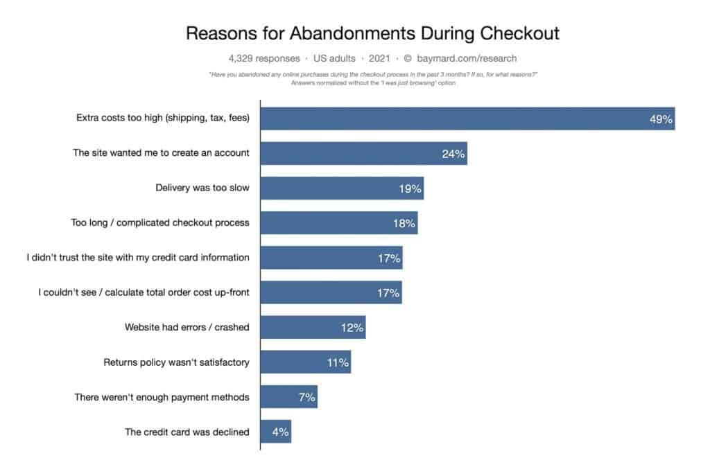 Reasons for cart abandonment dropshipping infographic
