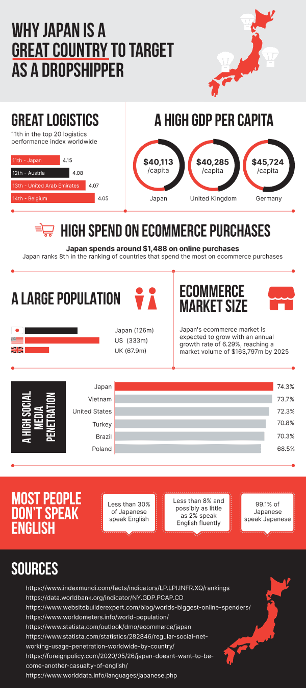 Dropshipping in Japan - Infographic