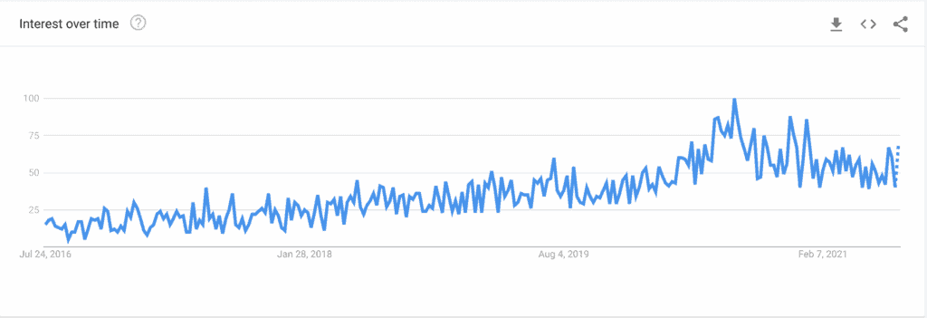 google trends five years of pod dropshipping