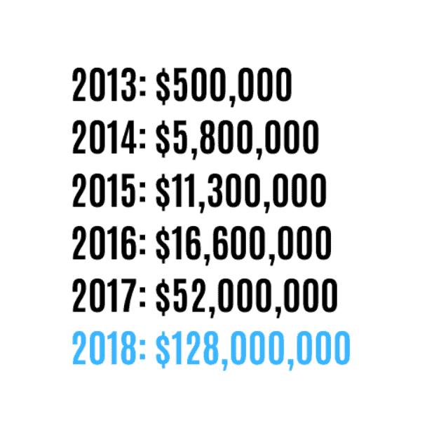 Gymshark's revenue from 2013 till 2018