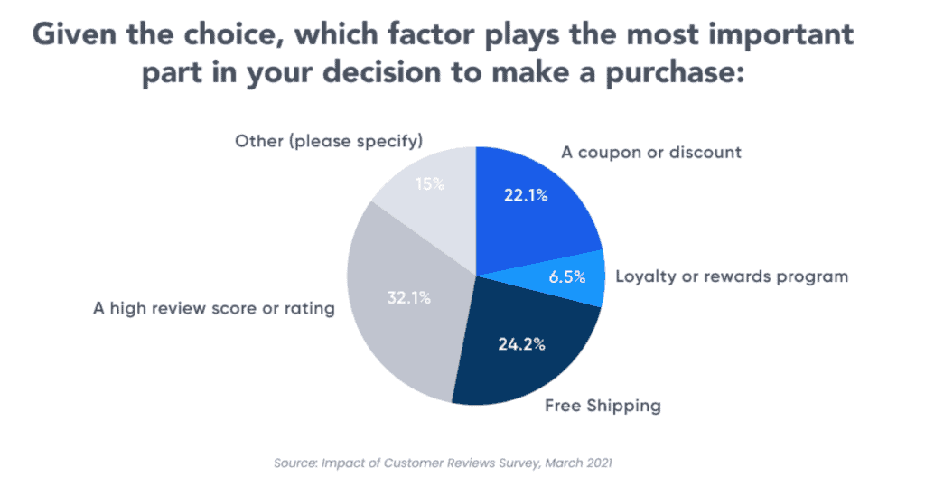 Survey measuring the impact of customer reviews