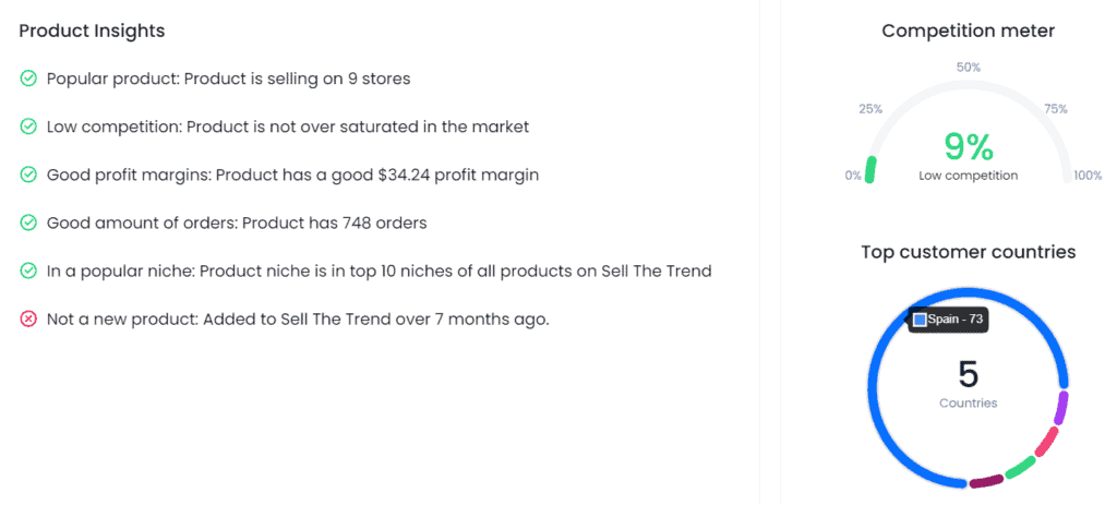 Tips from Sell The Trend for that product