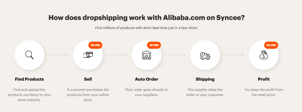 How to dropship with Alibaba on Syncee