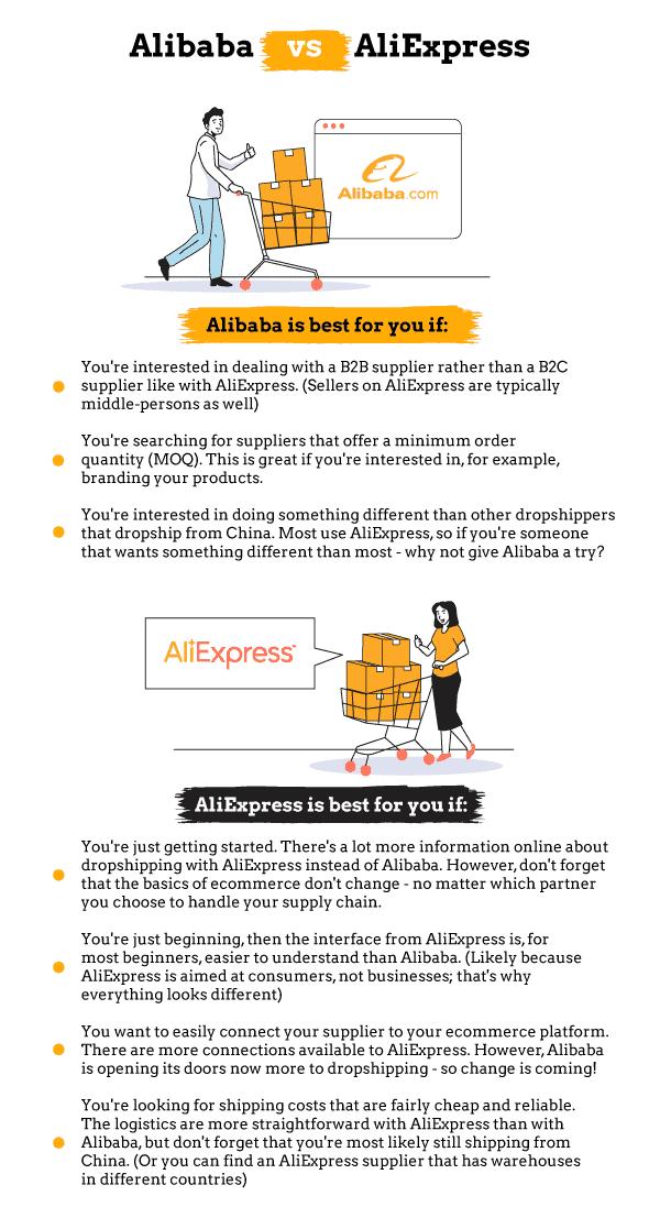 Alibaba vs. AliExpress - Infographic