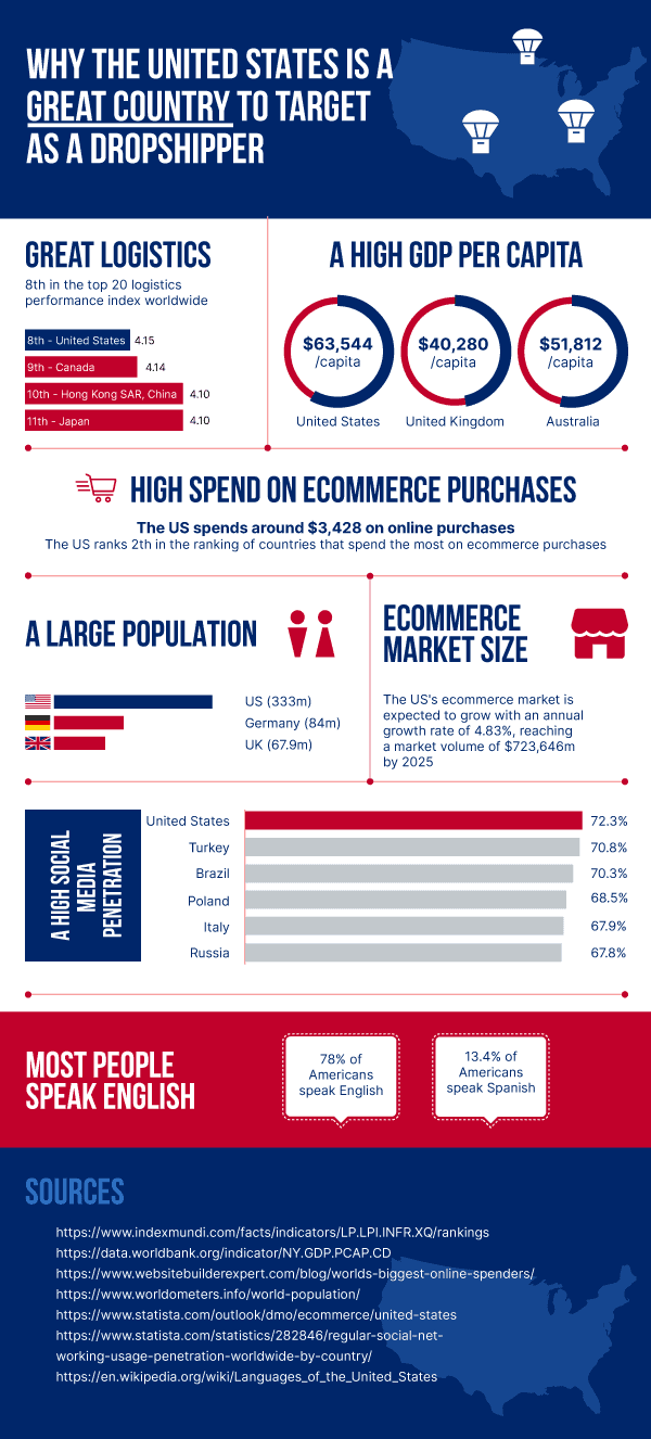 Dropshipping in the United States - Infographic