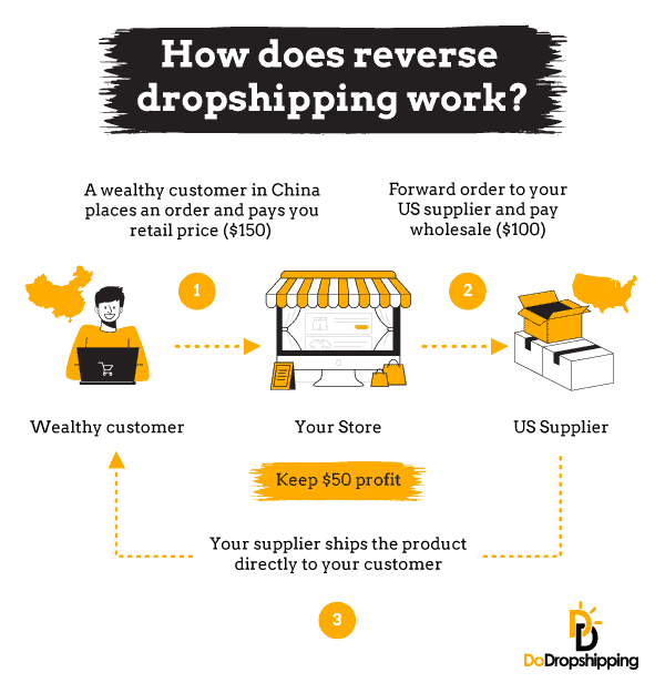 How does reverse dropshipping work - Infographic