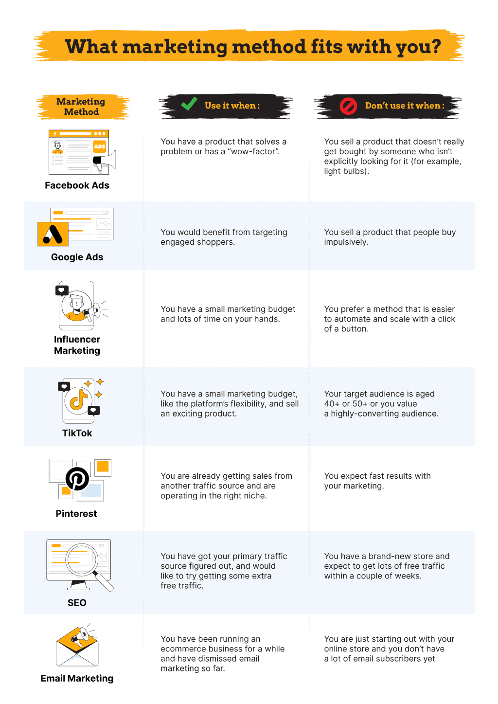 How to pick the right marketing method for dropshipping - Infographic